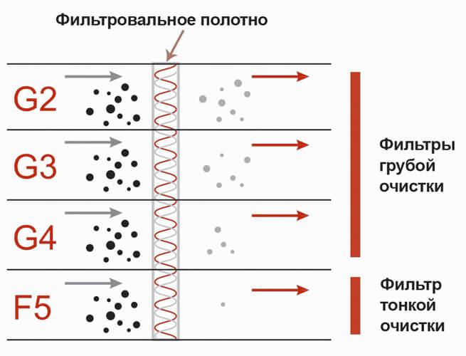 Материал для фильтрации воздуха: классы фильтрации